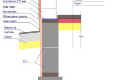 Армирование и вентиляция ленточного фундамента