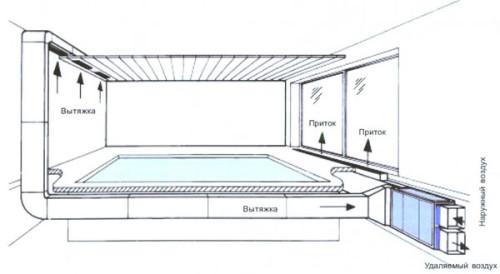 Общая схема вентиляции бассейна
