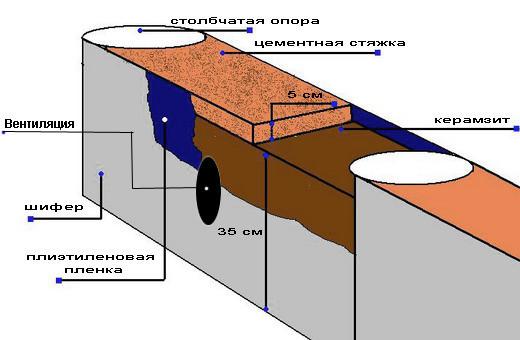 Схема обустройства фундамента вентиляцией