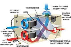 Схема устройства рекуператора