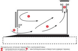 Схема устройства естественной вентиляции гаража