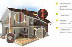 Типы вентиляции для каркасного дома