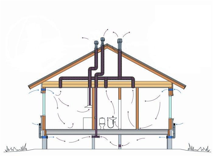 Примерная схема вентиляции дома