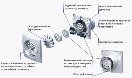 Элементы вентилятора для ванной комнаты