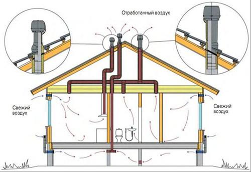Конструкция каркасного дома с вентиляцией