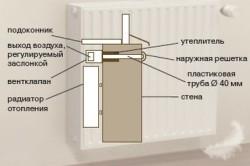 Схема устройства вентиляции под оконным проемом
