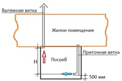 Самая простая схема устройства вентиляции погреба