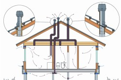Схема устройства утепленных вентиляционных труб