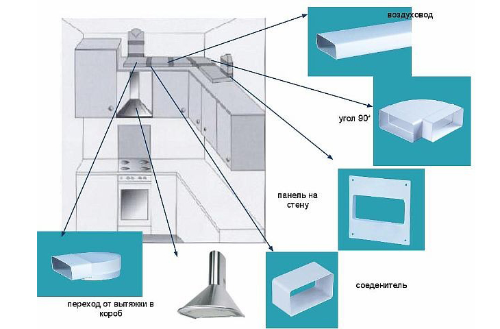 Вытяжка на кухне в частном доме своими руками: схема, фото, видео