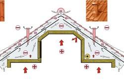 Схема кровельной вентиляции
