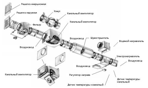 Принципиальная схема промышленной вентиляции