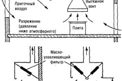 Схема организации вытяжной вентиляции