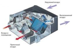 Схема работы промышленной вентиляции