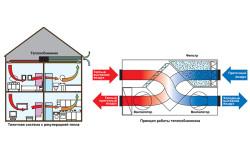 Схема устройства механической вентиляции с рекуперацией тепла для дома из СИП панелей