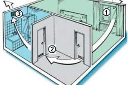 Схема работы вентиляции в квартире