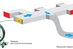 Промышленный способ очистки воздуховодов