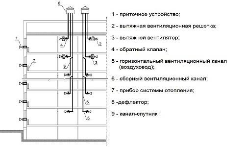 Схема системы вентиляции в многоквартирном доме