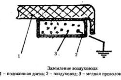 Схема заземления вентиляционного короба