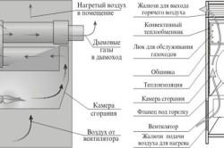 Принципиальная схема работы воздухонагревателя