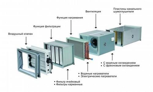 Компоненты системы вентиляции и кондиционирования