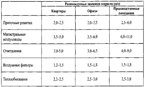 Таблица скорость воздуха в воздуховоде