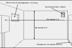 Диаметр воздуховода для вентиляции в кухне