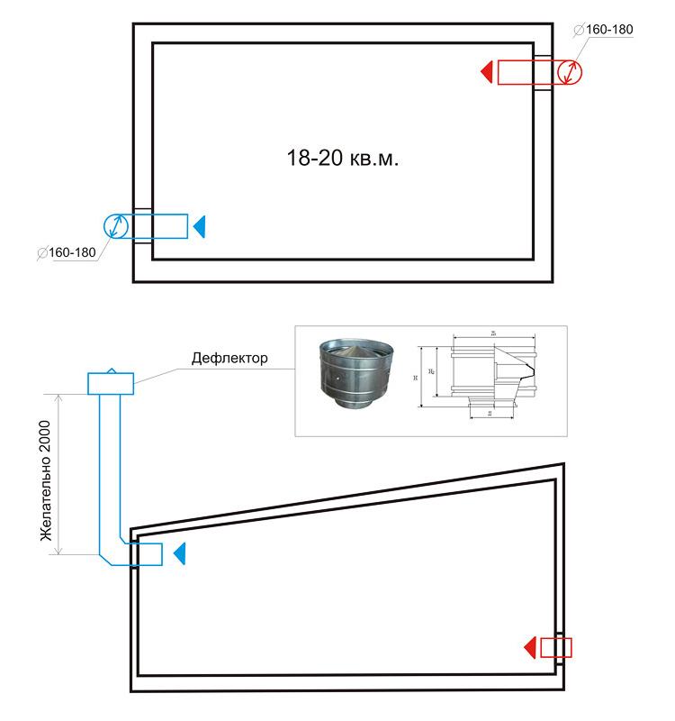 Как правильно сделать вентиляцию в гаражном боксе