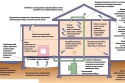 Источники сырости в доме