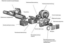 Классическая схема система канального кондиционирования
