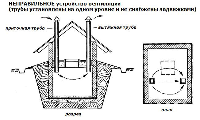 Вентиляция в овощной яме