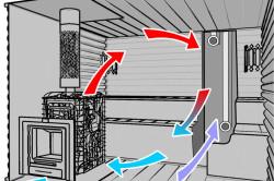 Схема движения воздуха в парилке при правильной вентиляции