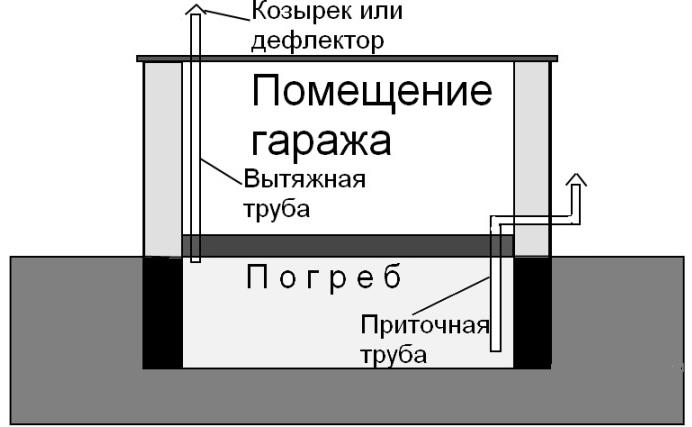 Схема естественной вентиляции погреба гаража