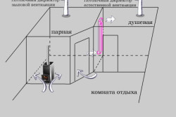Схема естественной вентиляция парной