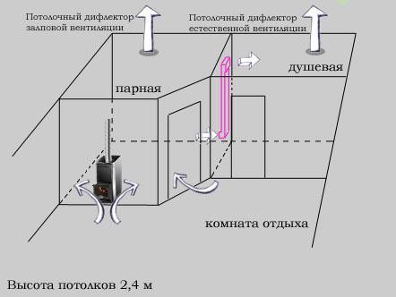 Схема естественной вентиляция