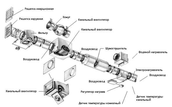 Схема канальной вытяжной