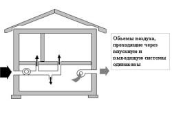 Схема принудительной вентиляции