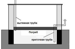 Схема приточно-вытяжной вентиляции в погребе