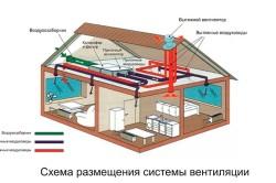 Схема размещения системы вентиляции