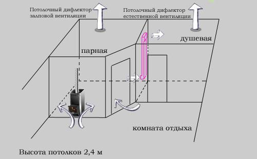 Схема устройства естественной вентиляции русской бани