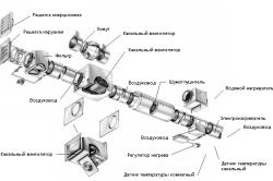 Схема устройства системы приточной вентиляции