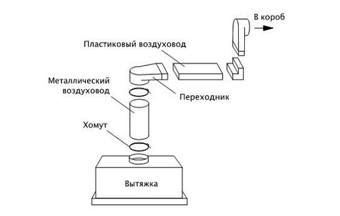 Схема устройства вентиляционного короба