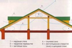 Схема вентиляции чердака через слуховые окна