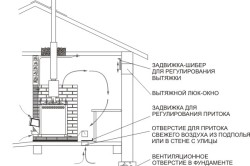 Схема вентиляции при помощи вытяжки