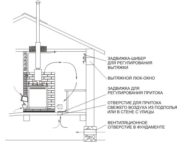 Схема вентиляции при помощи