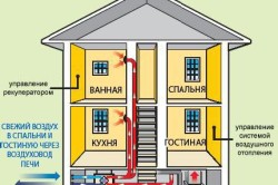 Схема вентиляции с рекуперацией