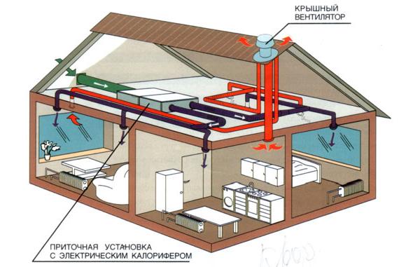 Схема вентиляции загородного дома