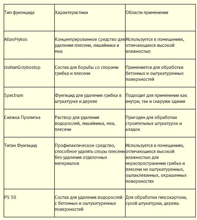 Лечение стопы от грибка народными средствами