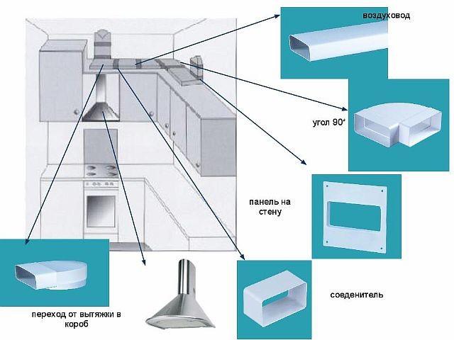 Вентиляция для вытяжки на кухне своими руками 460