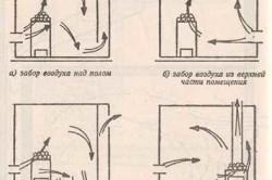 Возможные способы организации приточно-вытяжной вентиляции в бане
