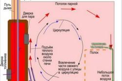 Система банной вентиляции